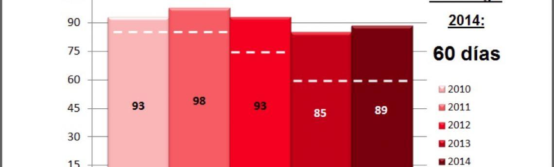 """El 70% de los transportistas sufre la """"imposición"""" de plazos de pago superiores a los 60 días"""